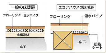 「エコジョーズ」とエコアハウスオリジナル床暖房の相性は抜群