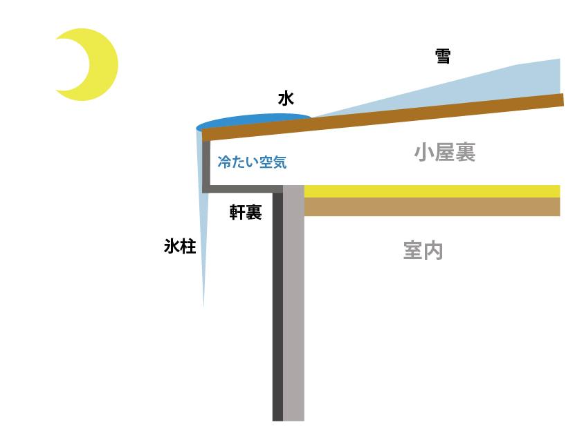 ④氷柱防止構造