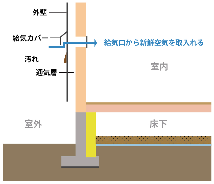 ⑤木造住宅の換気装置