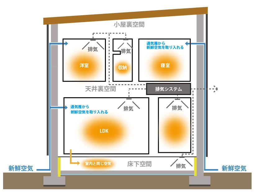 ⑥木造住宅の床下断熱構造