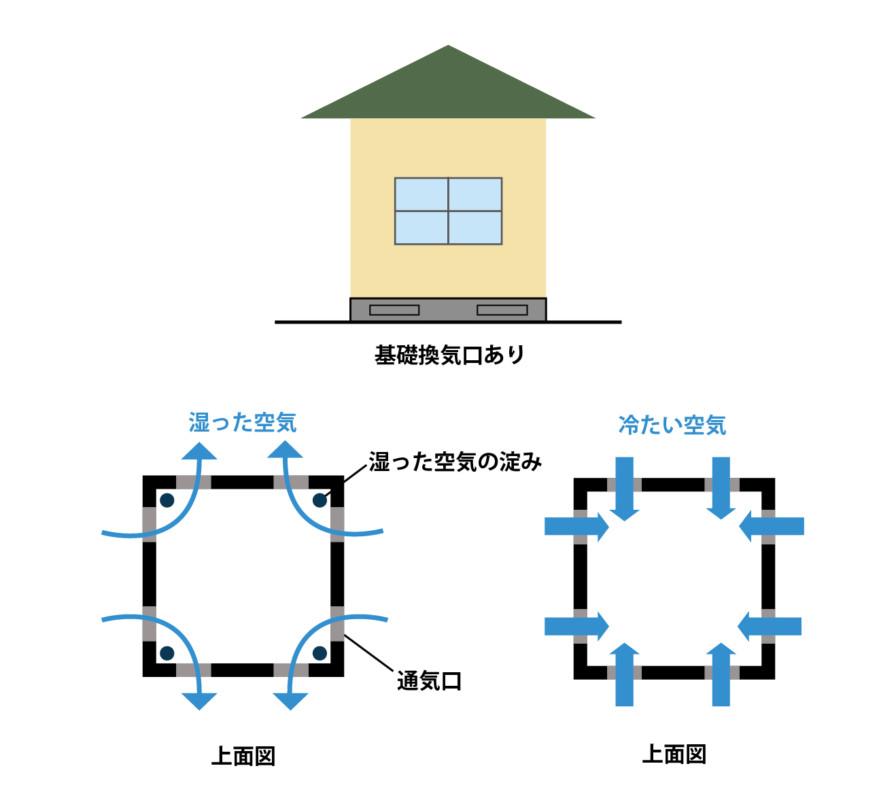 ①寒冷地住宅の基礎構造寒冷地住宅の基礎構造