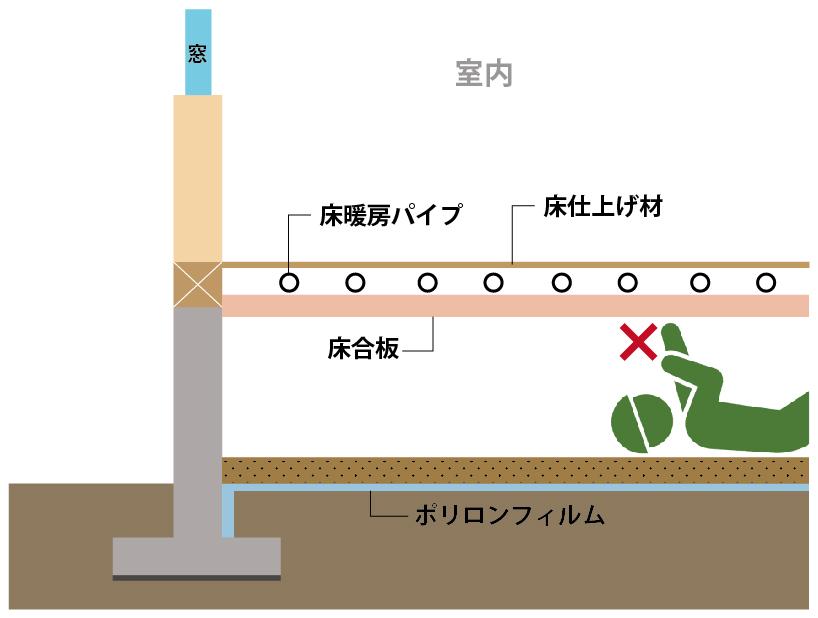 ②床板および当該床板を用いた床暖房構造