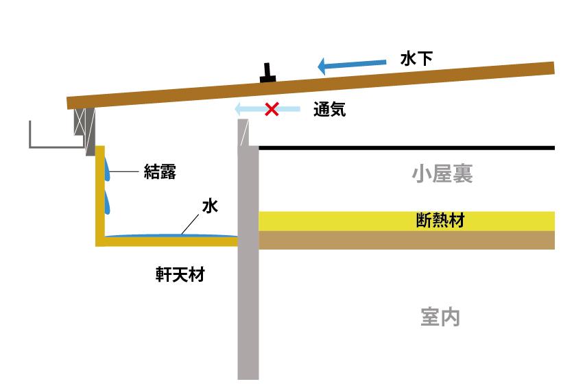 ③フラットルーフ住宅の小屋裏換気構造